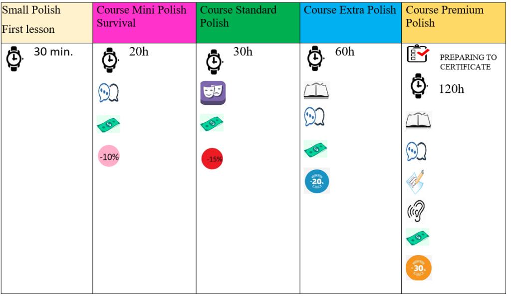 Nauka języka polskiego: oferta kursów
